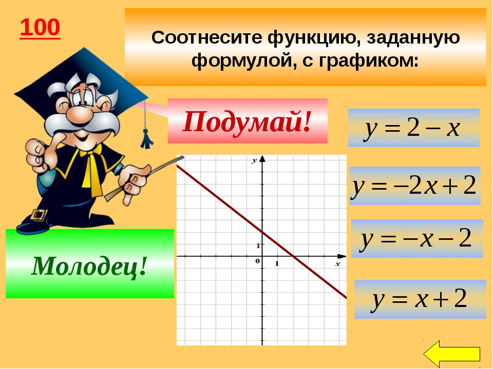 Соотнесите функцию, заданную формулой, с графиком: Подумай! Молодец! 100