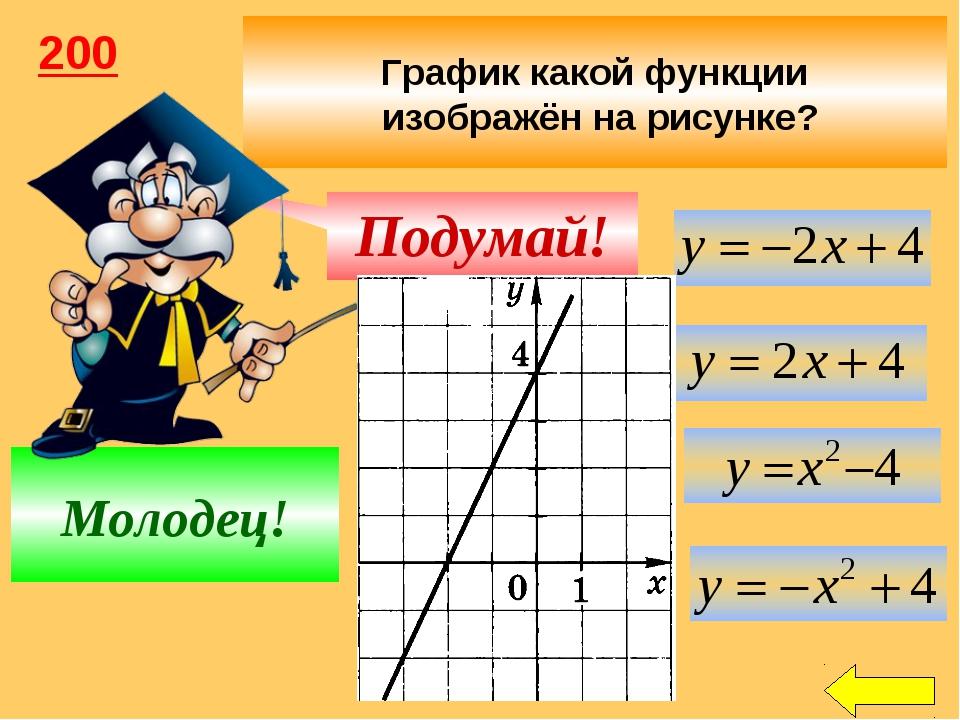 График какой функции изображён на рисунке? Подумай! Молодец! 200