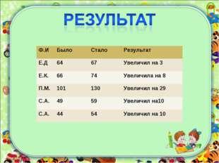 Ф.ИБыло Стало Результат Е.Д6467Увеличил на 3 Е.К.6674Увеличила на 8