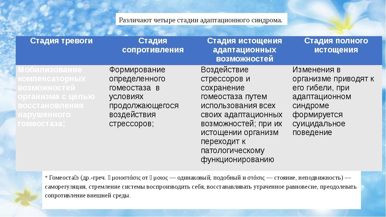 Различают четыре стадии адаптационного синдрома. * Гомеоста́з (др.-греч. ὁμοι...