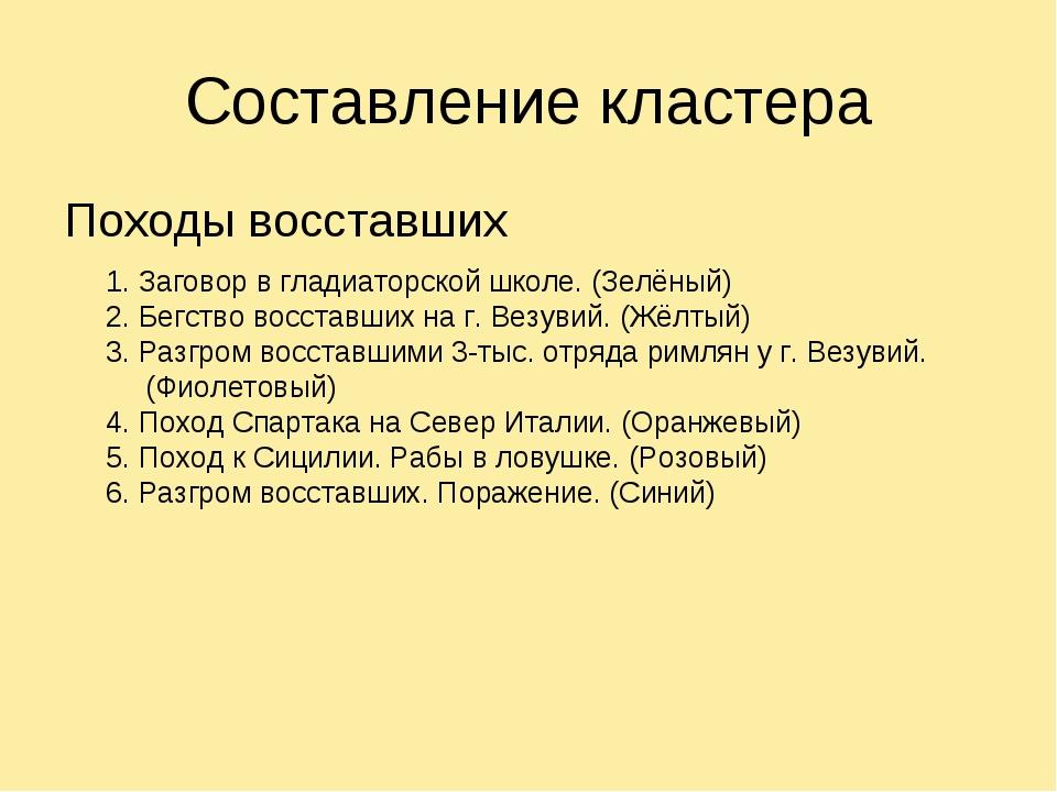 Составление кластера Походы восставших 1. Заговор в гладиаторской школе. (Зел...