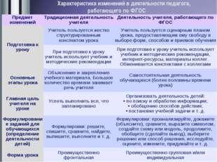 Характеристика изменений в деятельности педагога, работающего по ФГОС Предмет