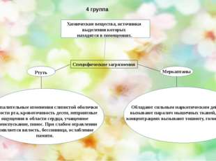 4 группа Специфические загрязнения Химические вещества, источники выделения
