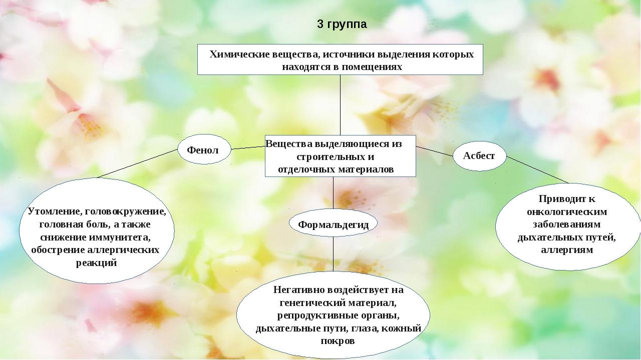 Фенол 3 группа Химические вещества, источники выделения которых находятся в...