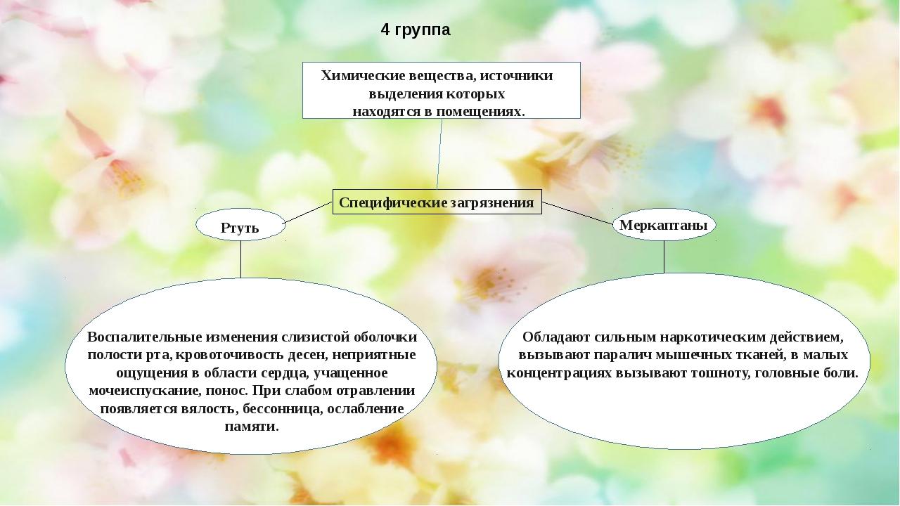 4 группа Специфические загрязнения Химические вещества, источники выделения...