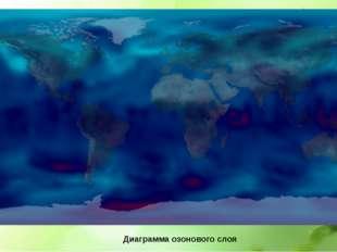 Диаграмма озонового слоя