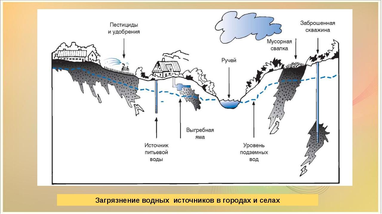 Загрязнение водных источников в городах и селах