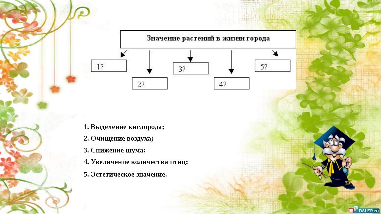1. Выделение кислорода; 2. Очищение воздуха; 3. Снижение шума; 4. Увеличение...