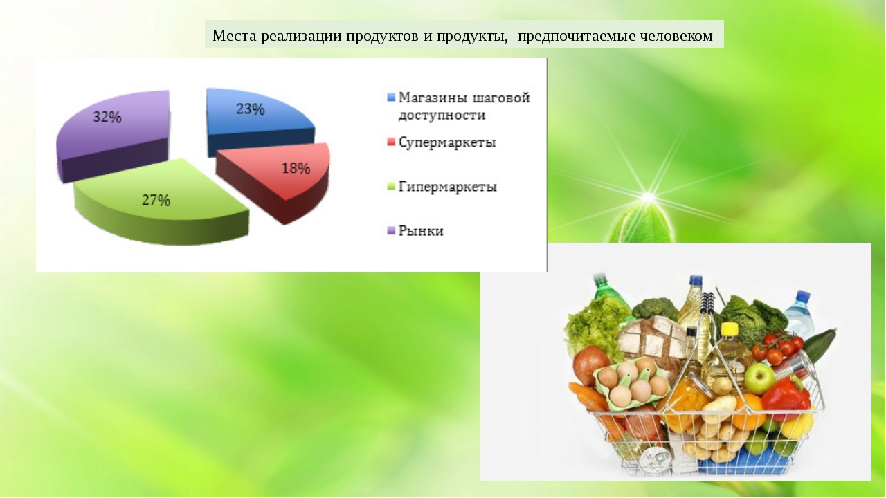 Места реализации продуктов и продукты, предпочитаемые человеком