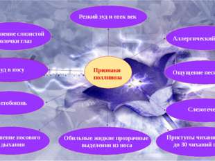 Слезотечение Светобоязнь Покраснение слизистой оболочки глаз Резкий зуд и от