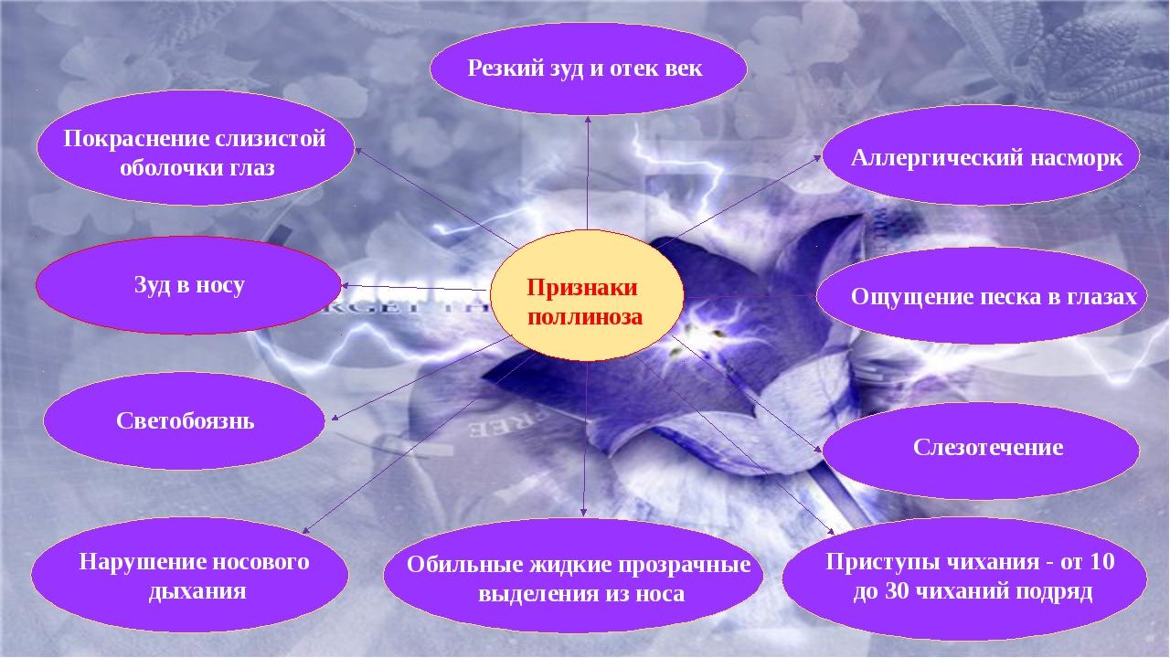 Слезотечение Светобоязнь Покраснение слизистой оболочки глаз Резкий зуд и от...