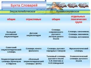 Бухта Словарей Энциклопедические Лингвистические общие отраслевые общие отде