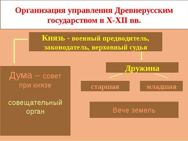 Организация управления Древнерусским государством в X-XII вв. Князь - военный...