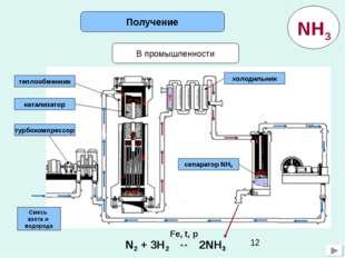 В промышленности Получение Смесь азота и водорода турбокомпрессор катализатор