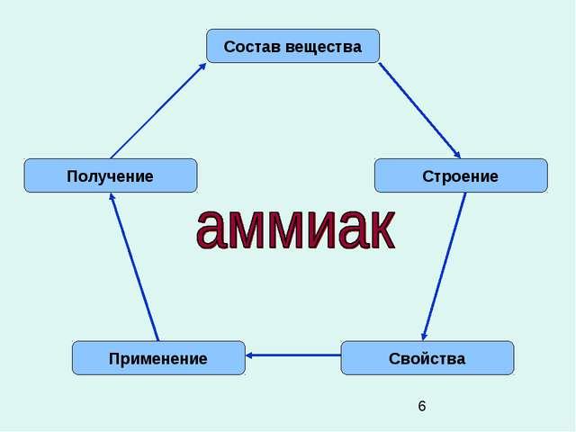 Состав вещества Строение Свойства Применение Получение