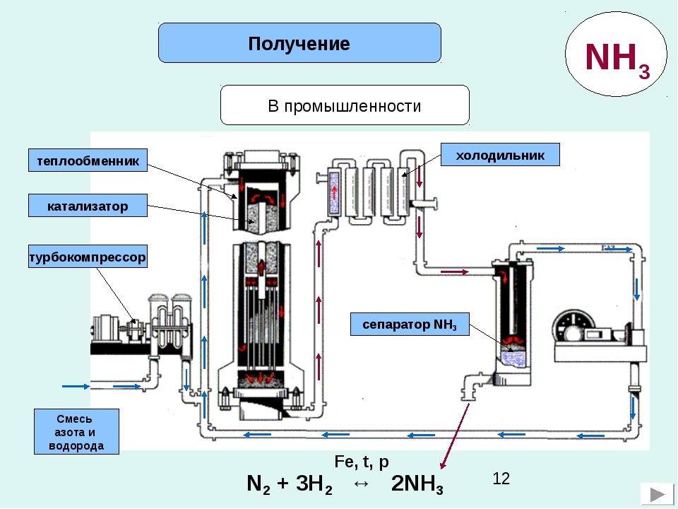 В промышленности Получение Смесь азота и водорода турбокомпрессор катализатор...