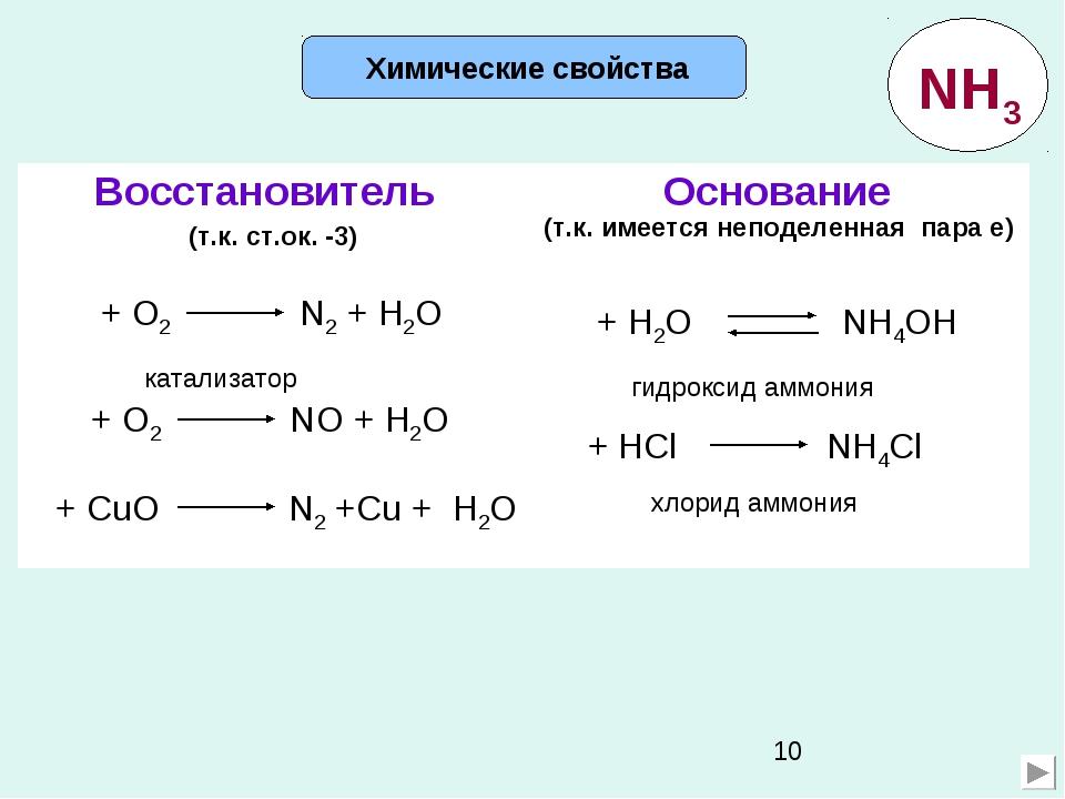 Химические свойства (т.к. ст.ок. -3) (т.к. имеется неподеленная пара е) гидр...