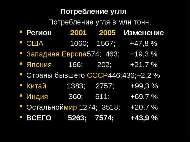 Потребление угля Потребление угля в млн тонн. Регион 2001 2005 Изменение США...
