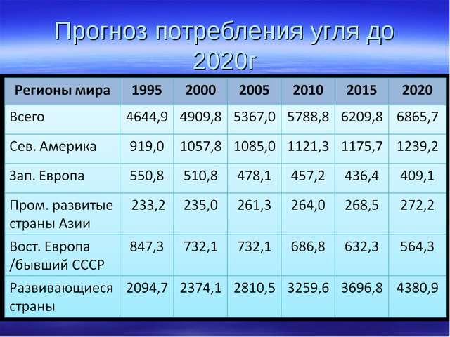 Прогноз потребления угля до 2020г