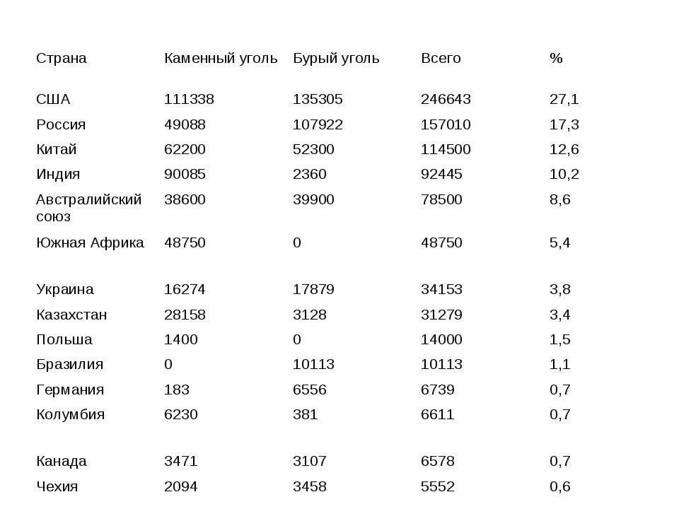 Запасы угля на 2006 г. в млн. тонн