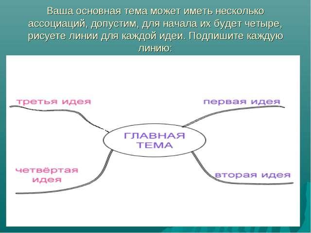 Ваша основная тема может иметь несколько ассоциаций, допустим, для начала их...