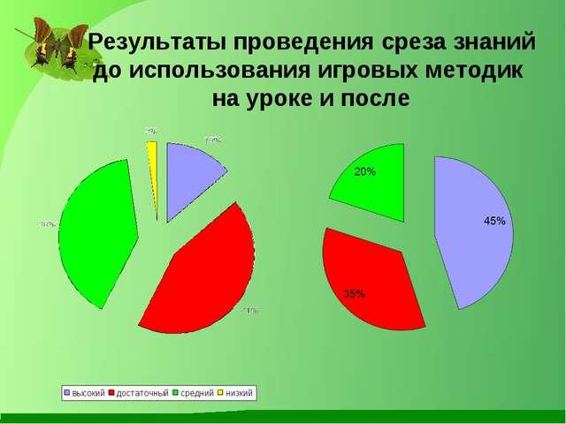 Результаты проведения среза знаний до использования игровых методик на уроке...