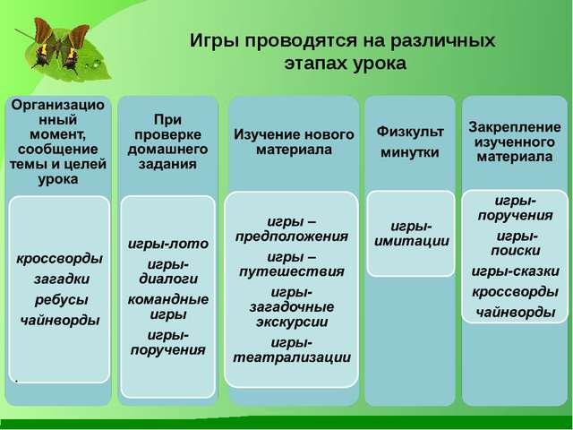 Игры проводятся на различных этапах урока .