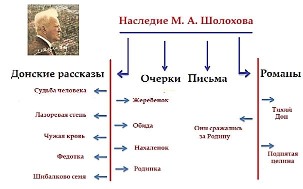 C:\Users\СОШ\Desktop\Приложения_Шолоховская антология\Приложение 5_Наследие Шолохова\работа группы учащихся 7 класса.png