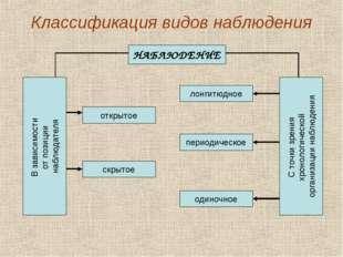 Классификация видов наблюдения НАБЛЮДЕНИЕ В зависимости от позиции наблюдател