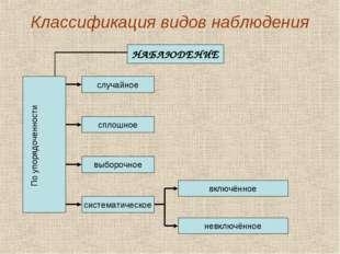 Классификация видов наблюдения НАБЛЮДЕНИЕ По упорядоченности сплошное система
