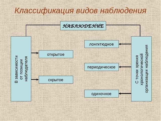 Классификация видов наблюдения НАБЛЮДЕНИЕ В зависимости от позиции наблюдател...