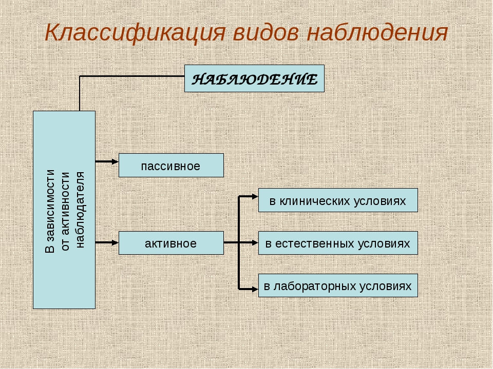 Классификация видов наблюдения НАБЛЮДЕНИЕ В зависимости от активности наблюда...