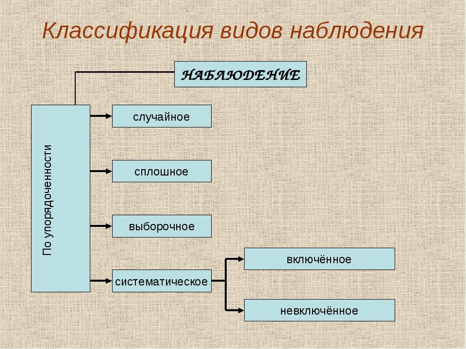 Классификация видов наблюдения НАБЛЮДЕНИЕ По упорядоченности сплошное система...