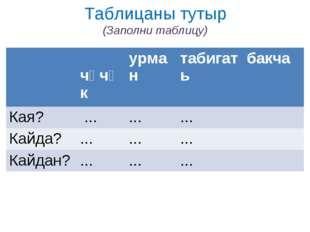 Таблицаны тутыр (Заполни таблицу)  чәчәкурмантабигатьбакча Кая? ......