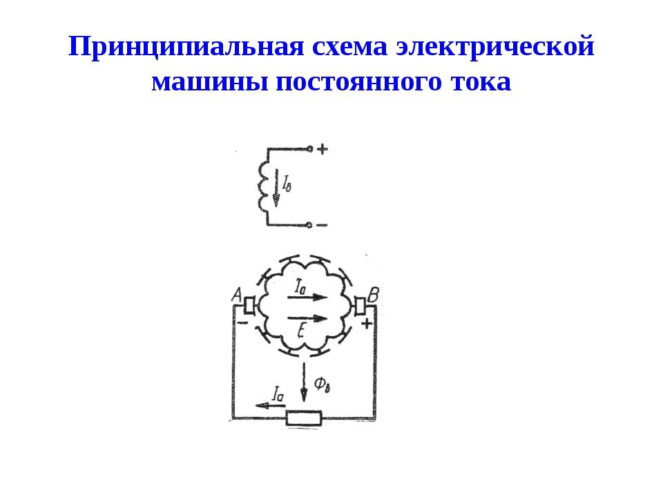 Принципиальная схема электрической машины постоянного тока