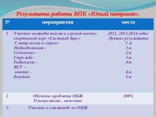 Результаты работы ВПК «Юный патриот». № мероприятия место 1 Участие команды ш