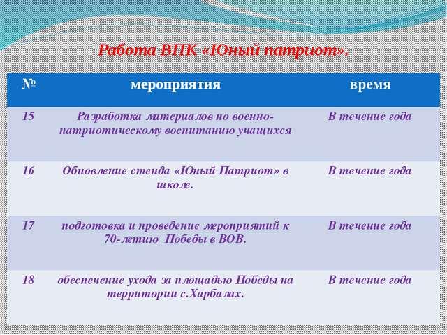 Работа ВПК «Юный патриот». № мероприятия время 15 Разработка материалов по во...