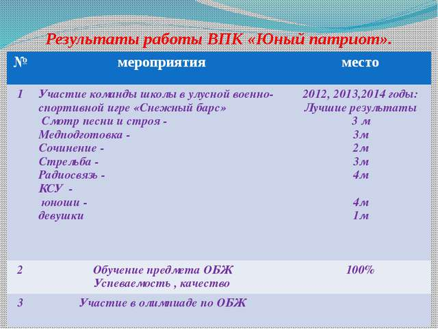 Результаты работы ВПК «Юный патриот». № мероприятия место 1 Участие команды ш...