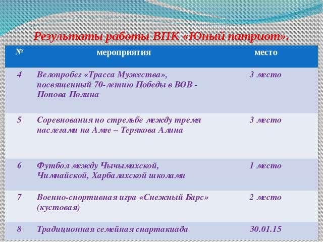Результаты работы ВПК «Юный патриот». № мероприятия место 4 Велопробег «Трасс...