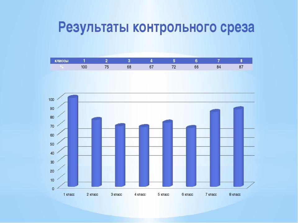 Результаты контрольного среза классы 1 2 3 4 5 6 7 8 % 100 75 68 67 72 66 84 87