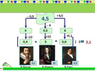 4,5 И.Кеплер И.Ньютон К.Гаусс 2,1 2,2 +4,5 9 - 0,5 4 :10 0,4 •0,1 3 0,9 - 4 •
