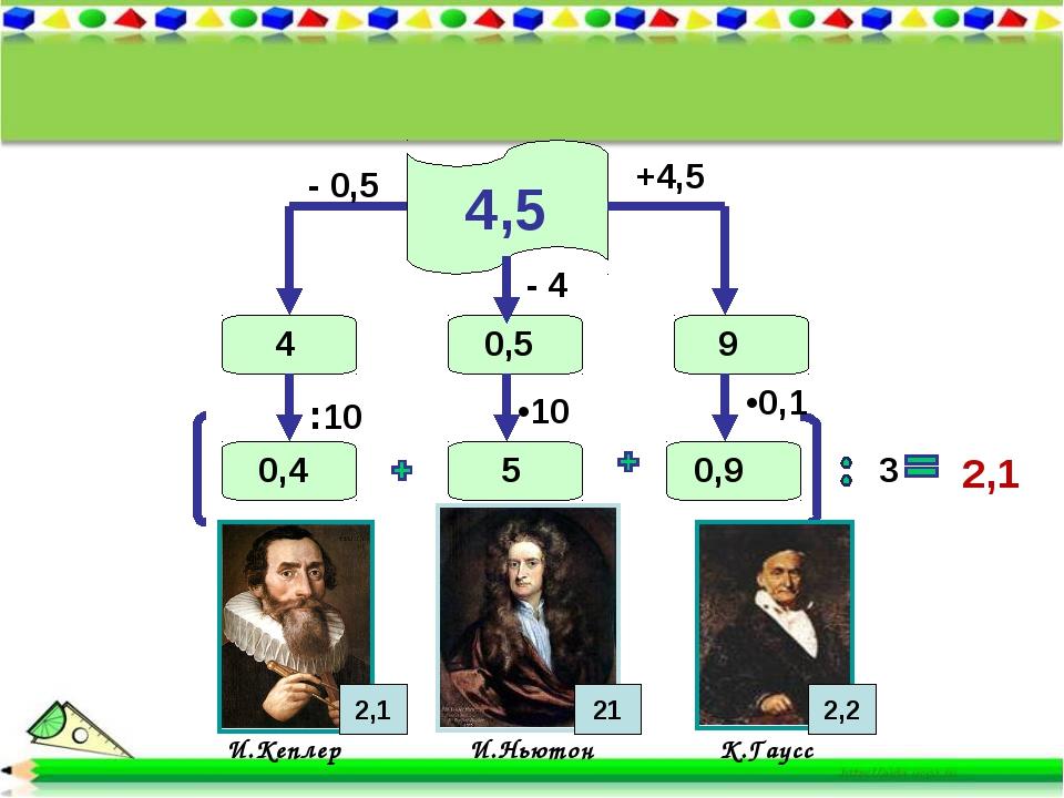 4,5 И.Кеплер И.Ньютон К.Гаусс 2,1 2,2 +4,5 9 - 0,5 4 :10 0,4 •0,1 3 0,9 - 4 •...
