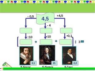 4,5 И.Кеплер И.Ньютон К.Гаусс 2,1 2,2 +4,5 - 0,5 :10 •0,1 3 - 4 •10 21