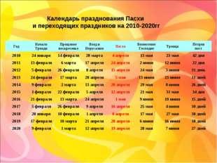 Календарь празднования Пасхи и переходящих праздников на 2010-2020гг ГодНача