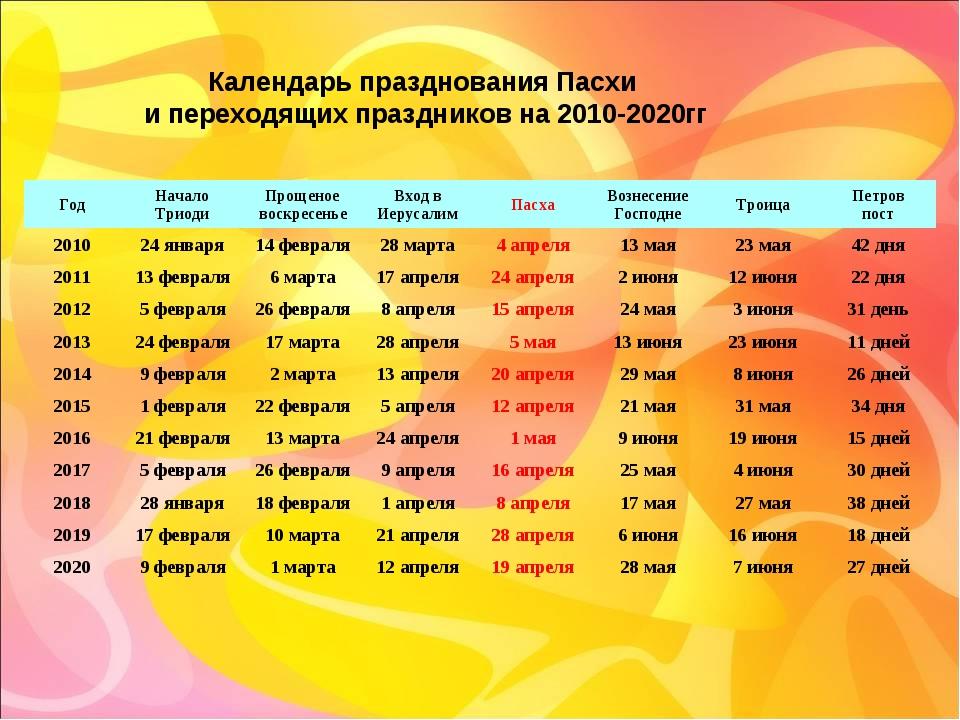 Календарь празднования Пасхи и переходящих праздников на 2010-2020гг ГодНача...