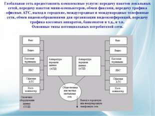 Глобальная сеть предоставлять комплексные услуги: передачу пакетов локальных
