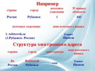 Структура электронного адреса Например страна город имясервера имяпочтового я