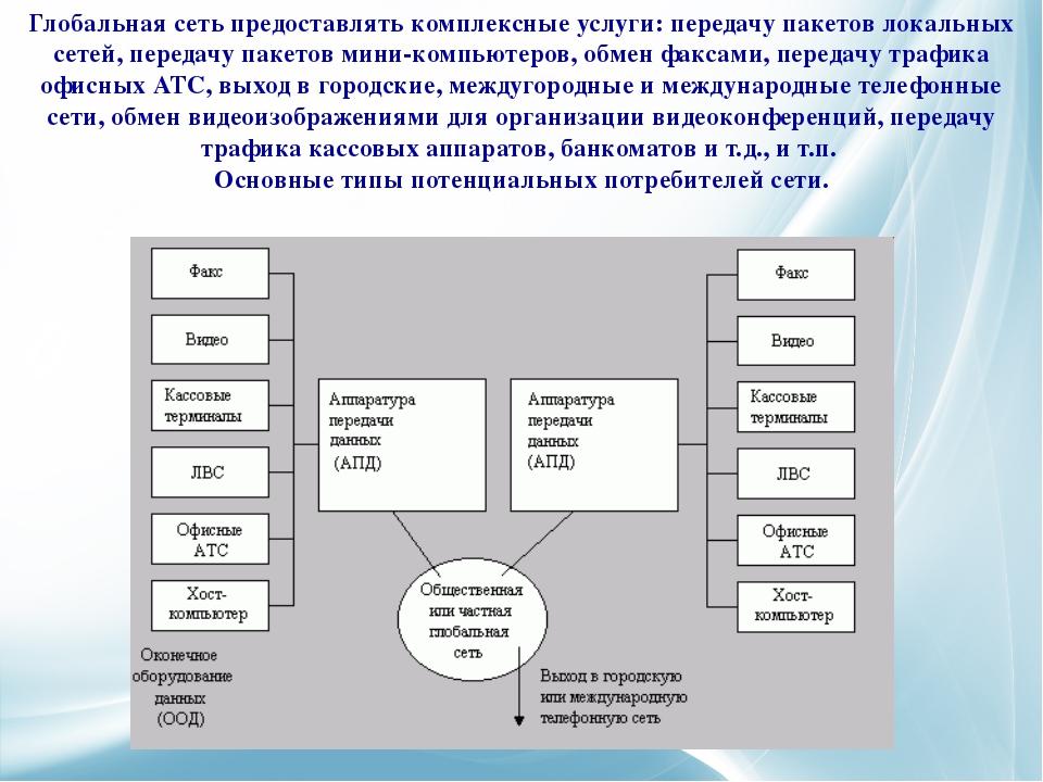 Глобальная сеть предоставлять комплексные услуги: передачу пакетов локальных...