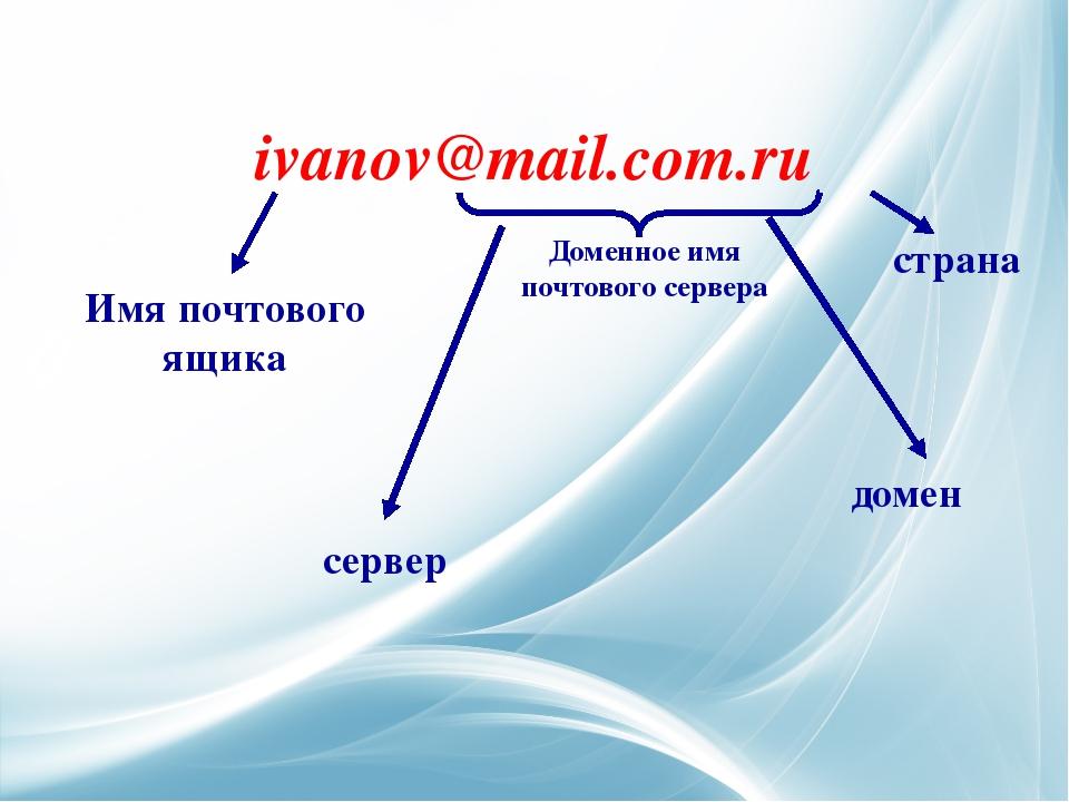 ivanov@mail.com.ru Доменное имя почтового сервера Имя почтового ящика домен с...