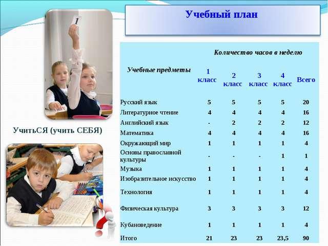 УчитьСЯ (учить СЕБЯ) Учебные предметыКоличество часов в неделю 1 класс 2 к...